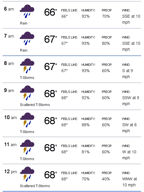 Weather SAT OCT 04