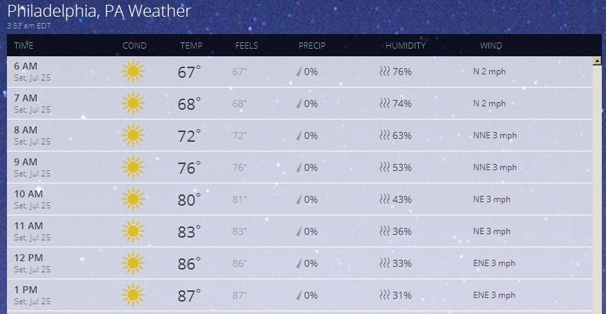 Weather JUL 25