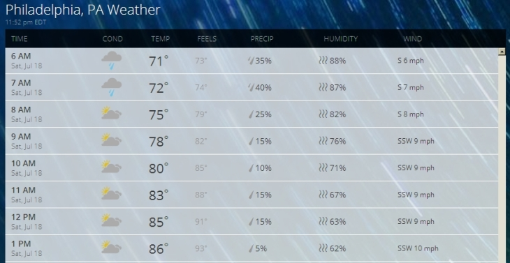 Weather JUL18