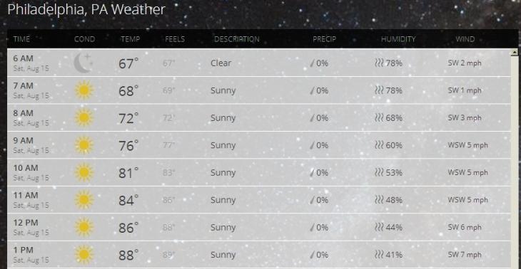 WeatherSATAUG15
