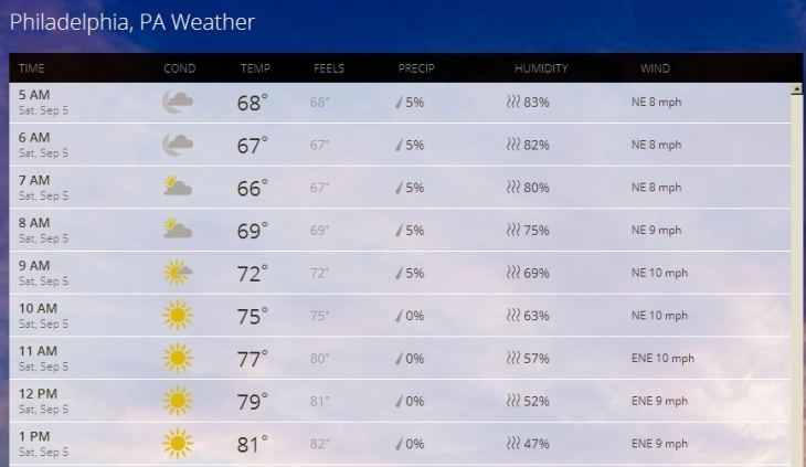 Weather SEP 05