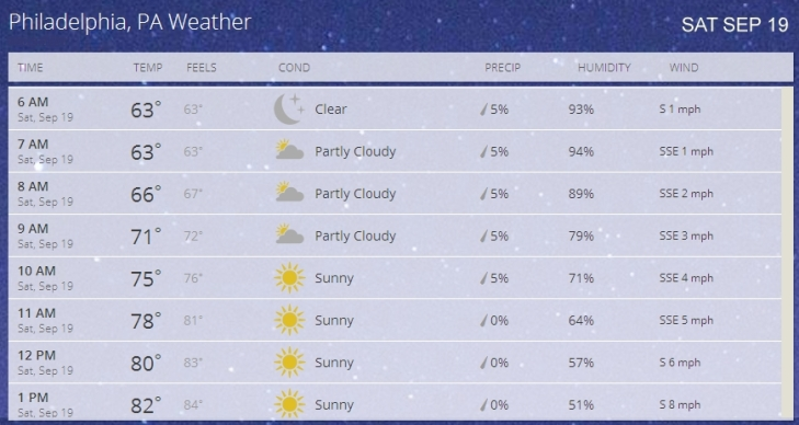 Weather SEP 19