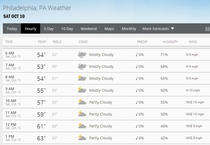 Weather SAT OCT 10