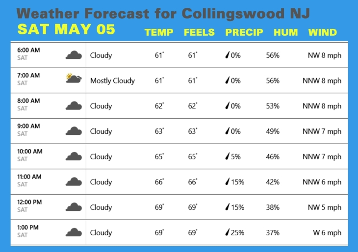 Weather MAY 05