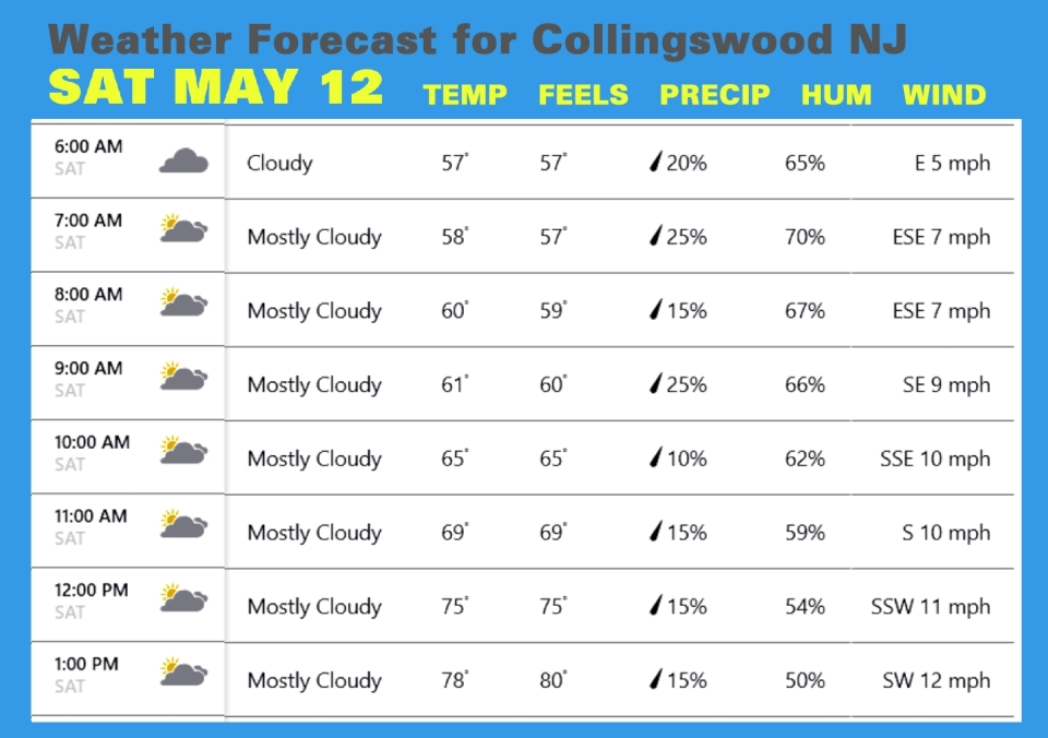 Weather MAY 12