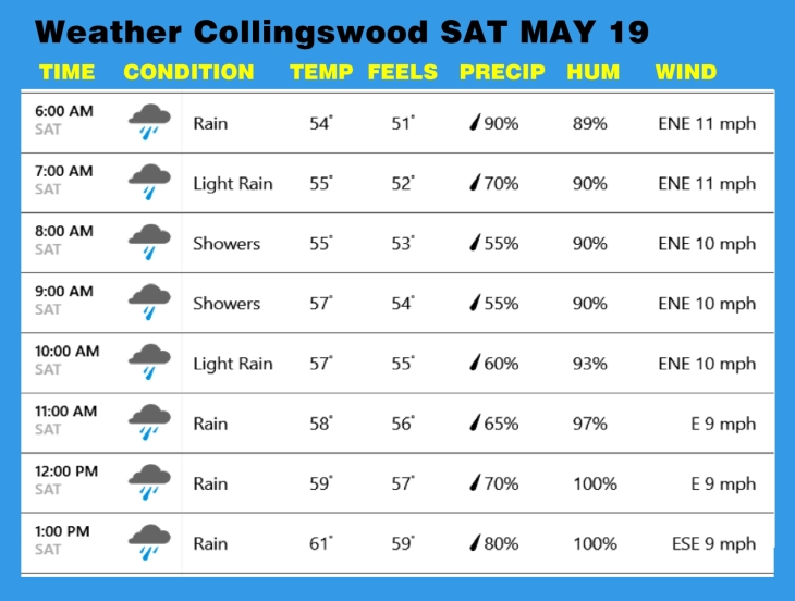 Weather MAY 19