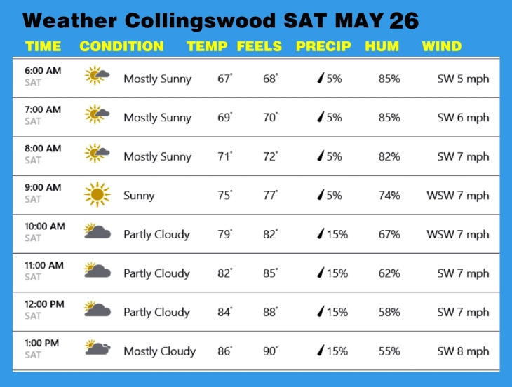Weather MAY 26