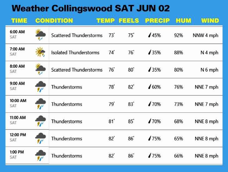 Weather JUN 02