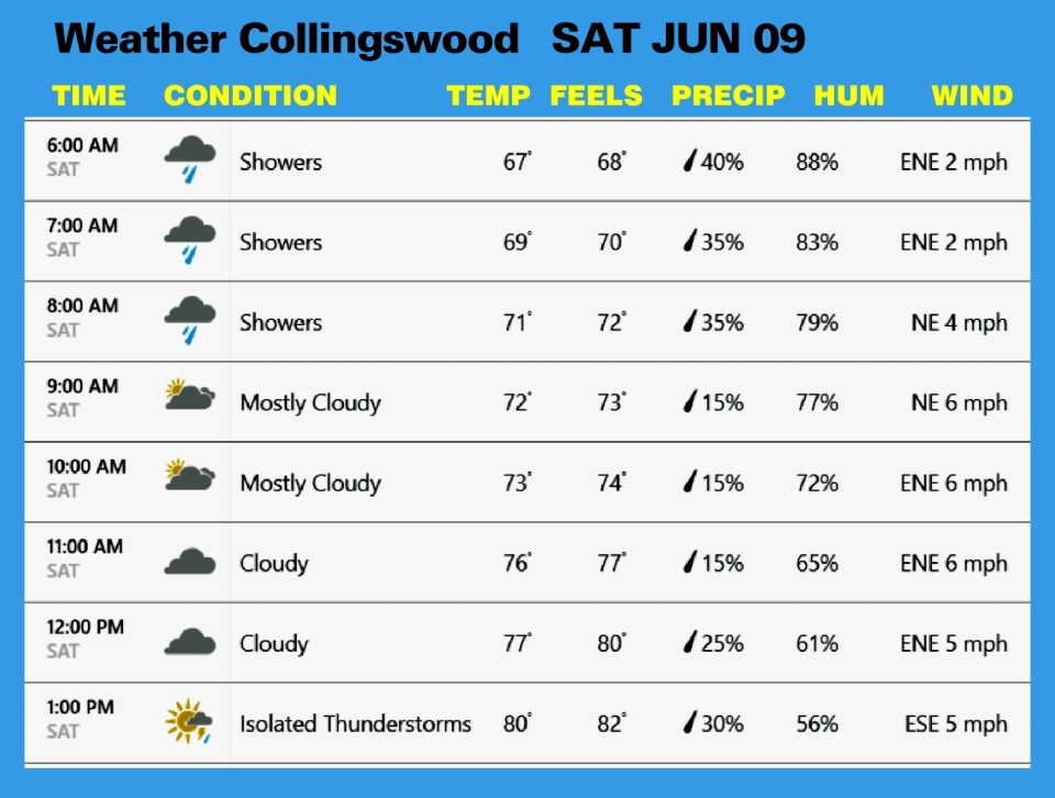 Weather JUN 09