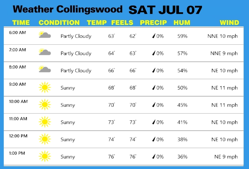 Weather JUL 07