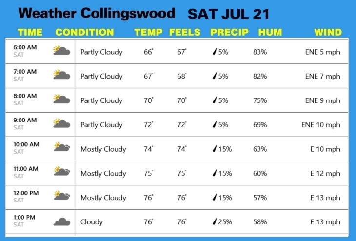 Weather JUL 14
