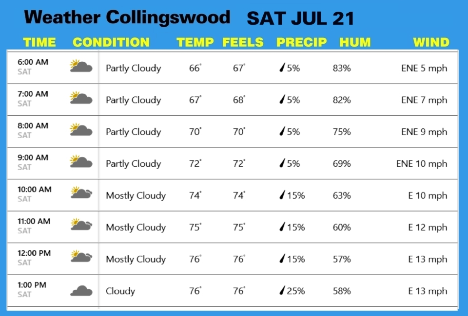 Weather JUL 14