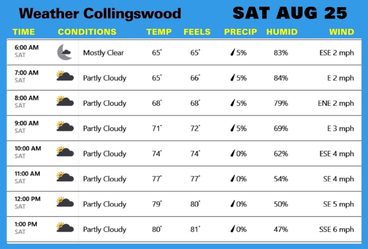 Weather AUG 25