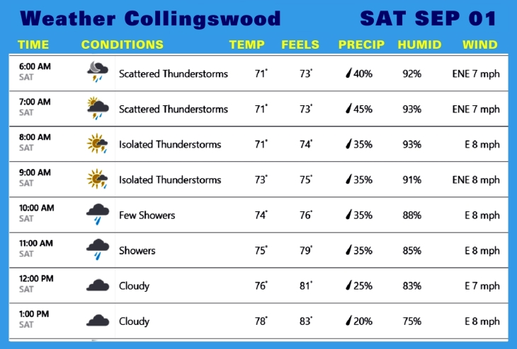 Weather SEP 01