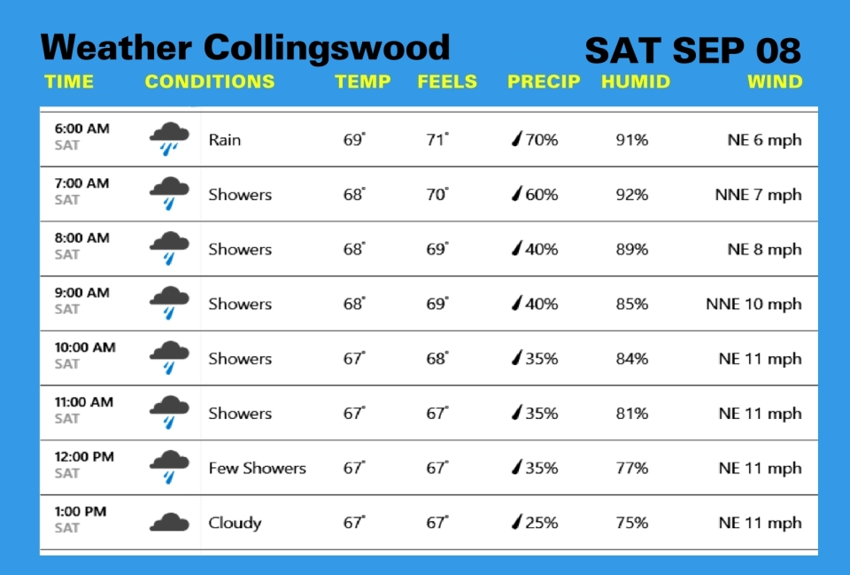 Weather SEP 08