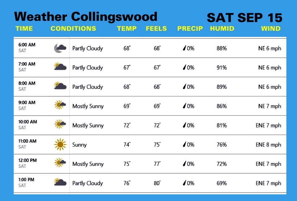 Weather SEP 15
