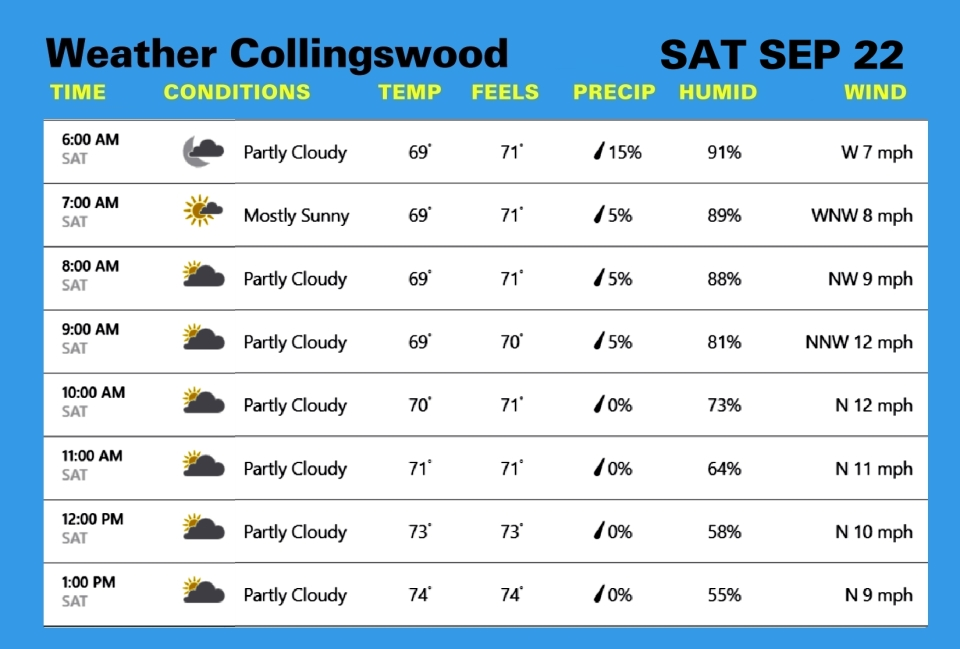 Weather SEP 22
