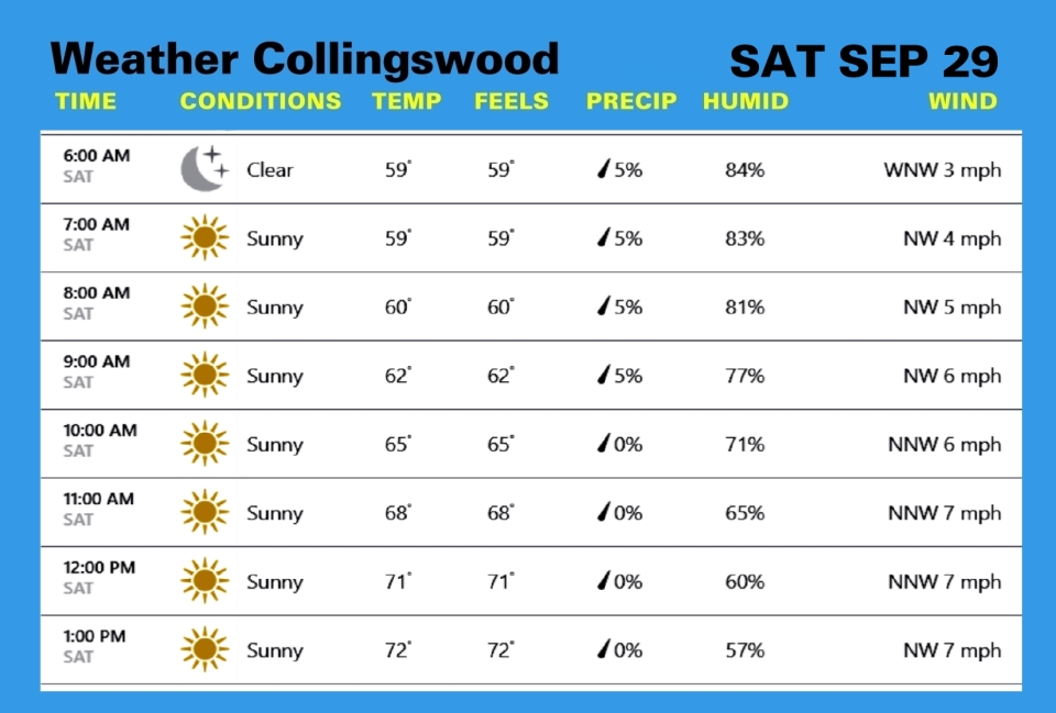 Weather SEP 29