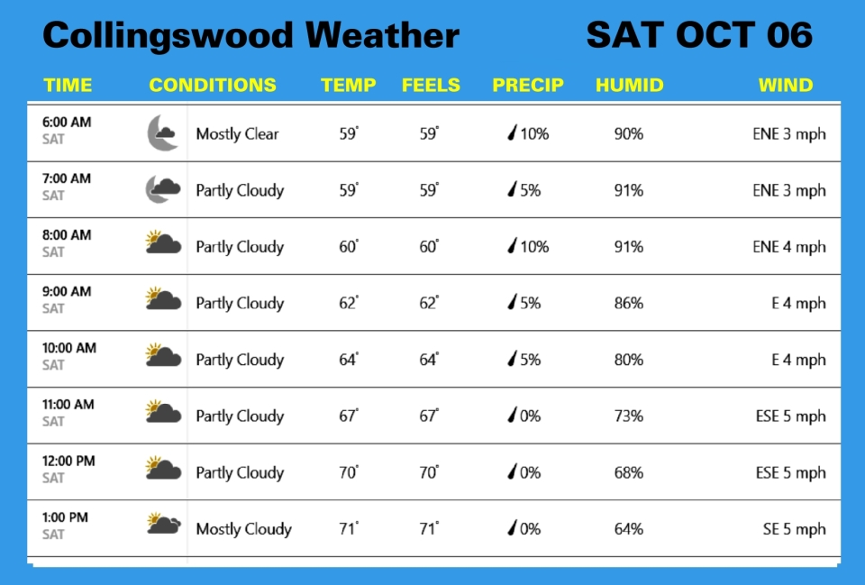 Weather OCT 06