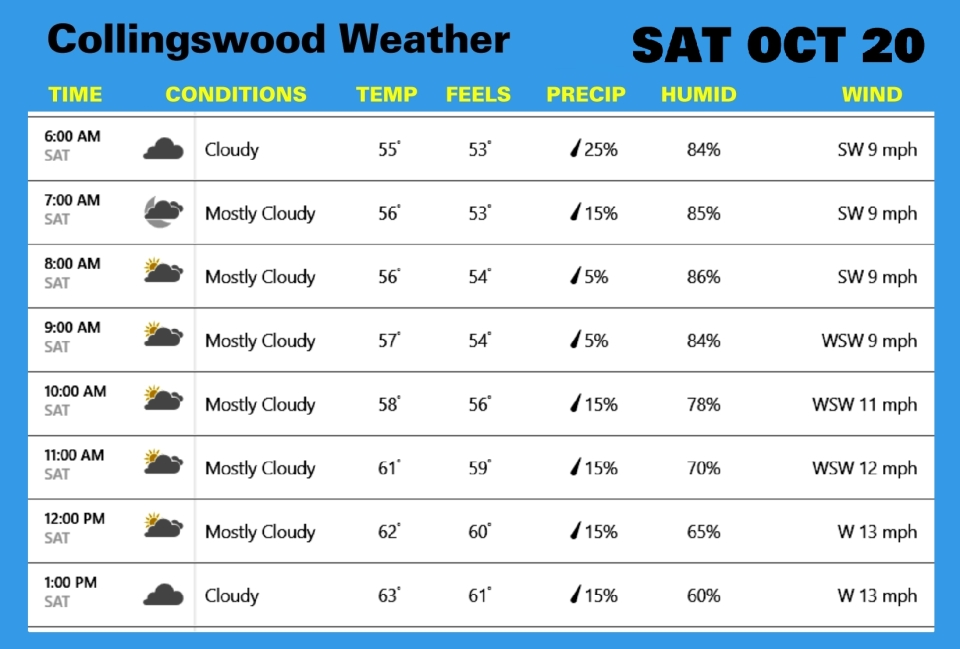 Weather OCT 20