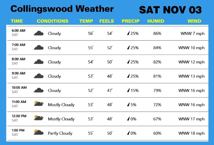 Weather NOV 03