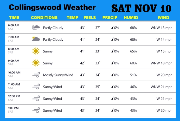 Weather NOV 10