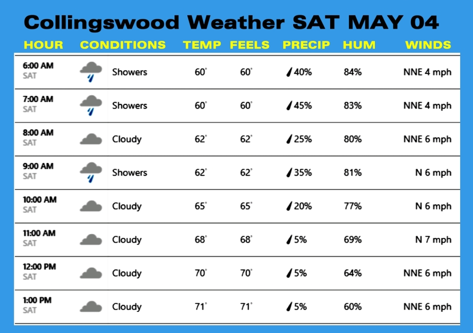 Weather MAY 04