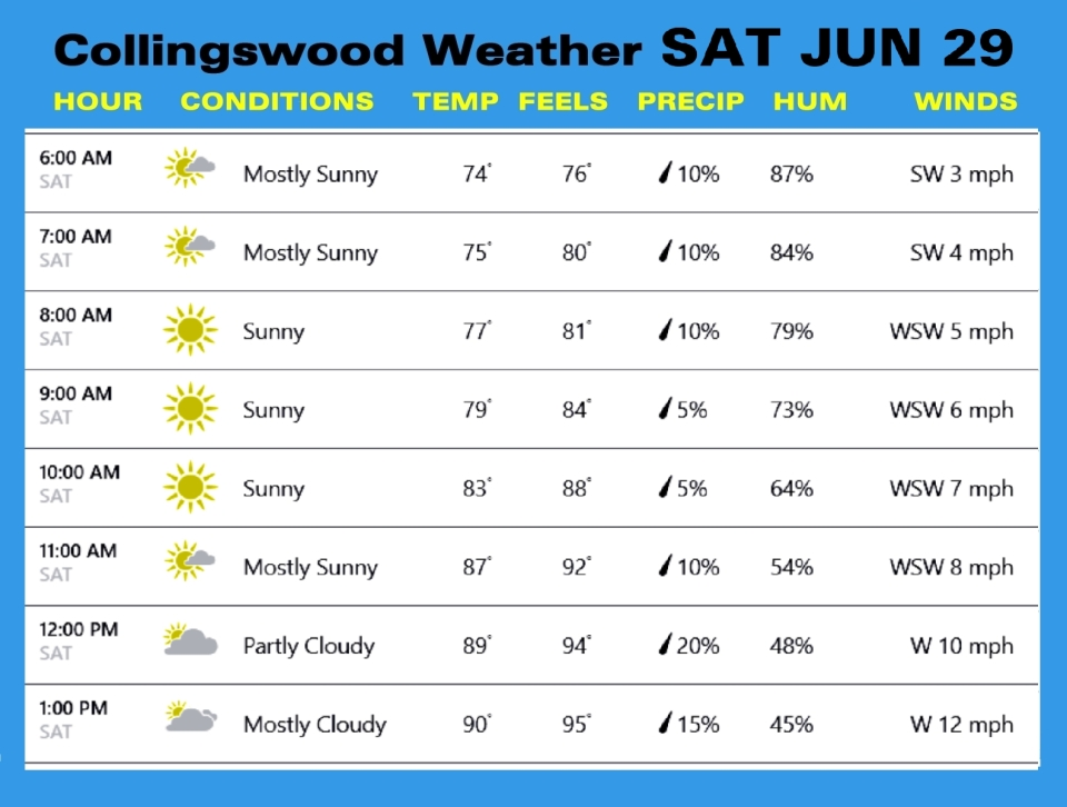 Weather JUN 29