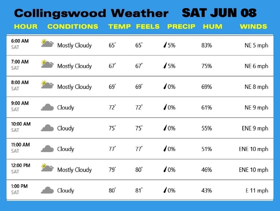 Weather SAT JUN 08