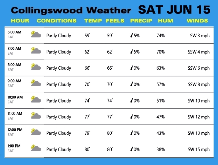 Weather SAT JUN 15