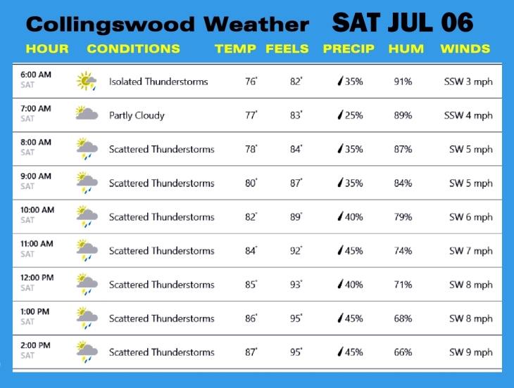 Weather JUL 06
