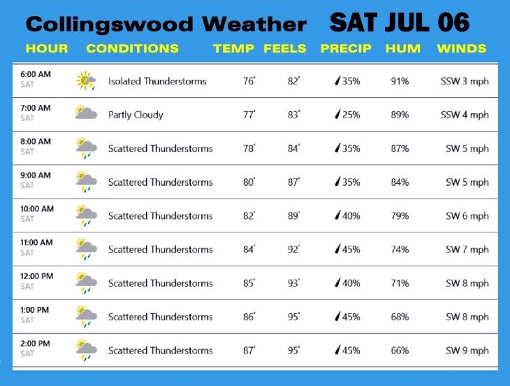 Weather JUL 06