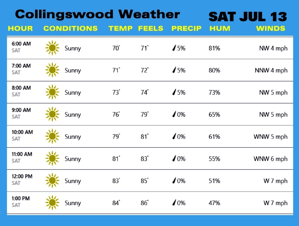 Weather SAT JUL 13