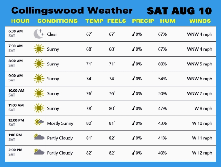 Weather AUG 10