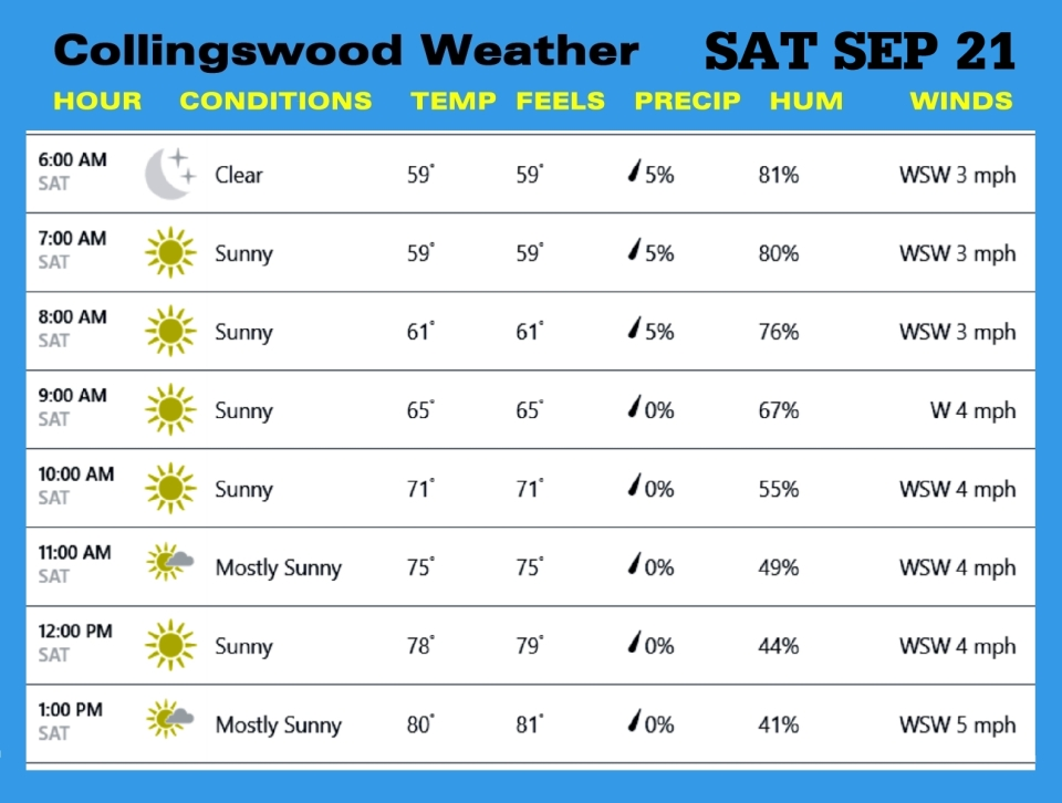 Weather SAT SEP 21