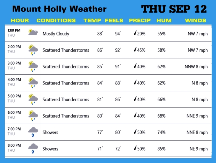 Weather SEP 12