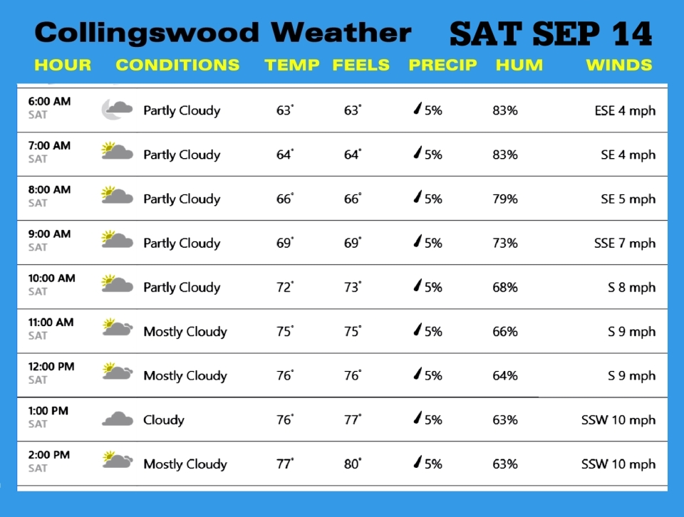 Weather SEP 14