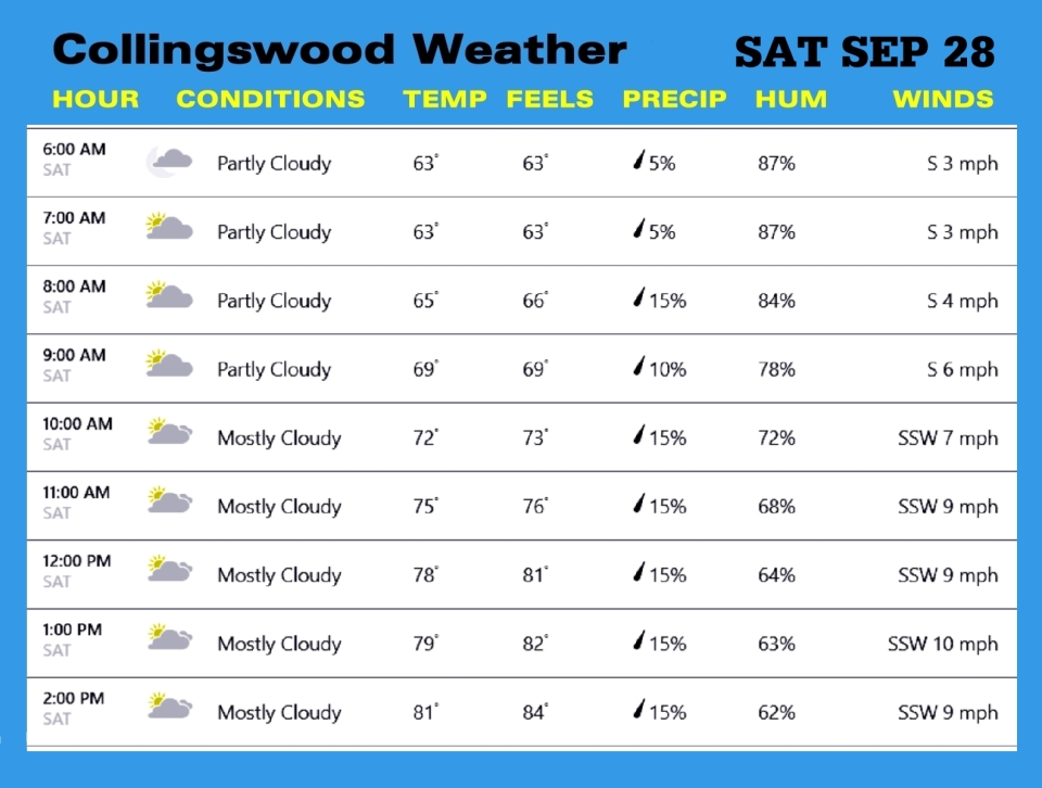Weather SEP 28