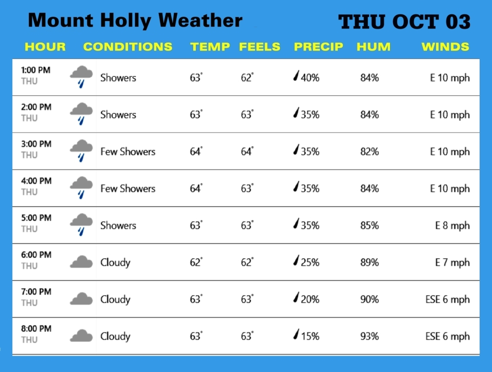 Weather OCT 03