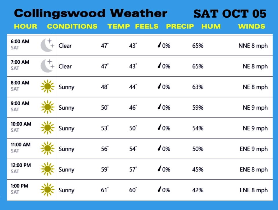 Weather OCT 05