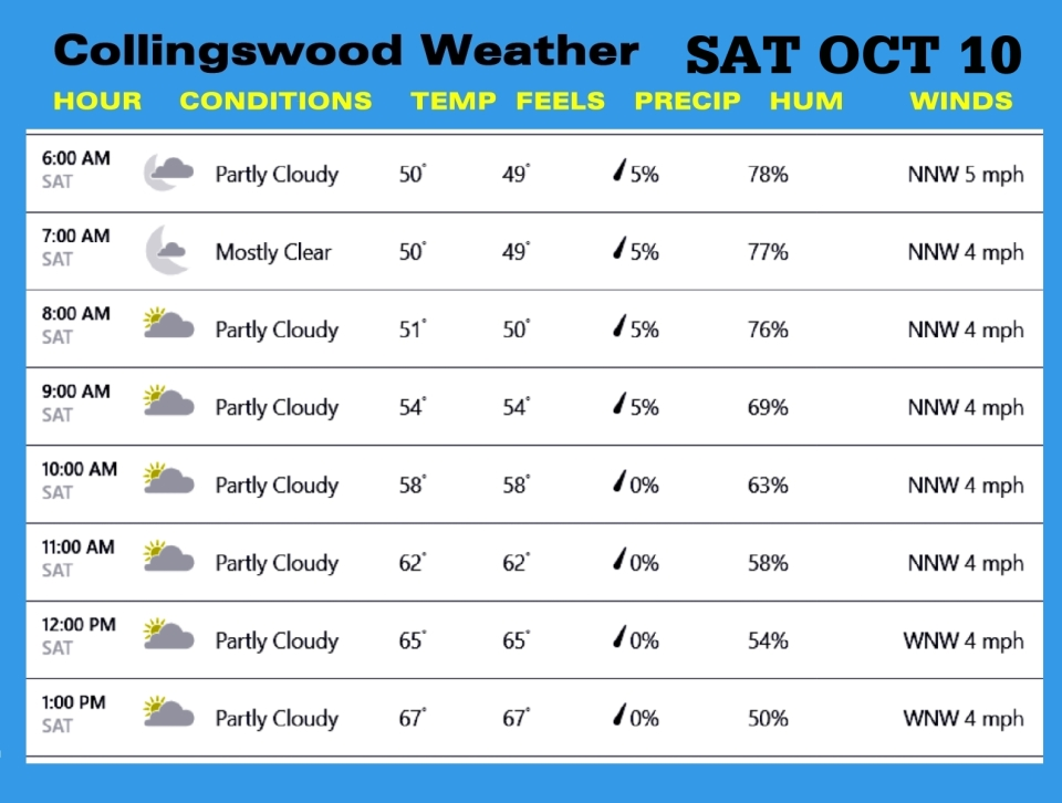 Weather OCT 10
