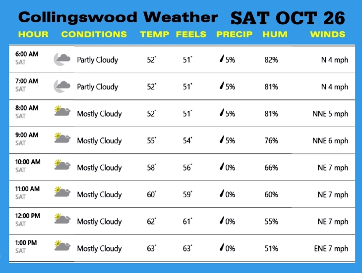 Weather OCT 26