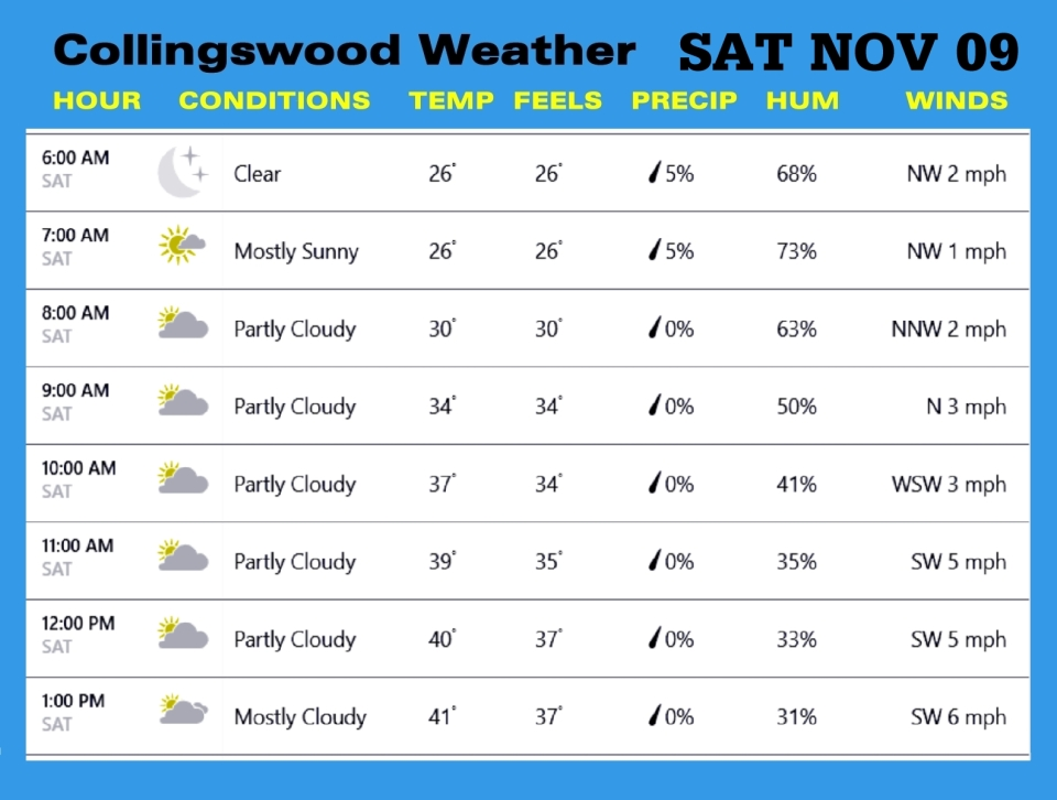 Weather NOV 09