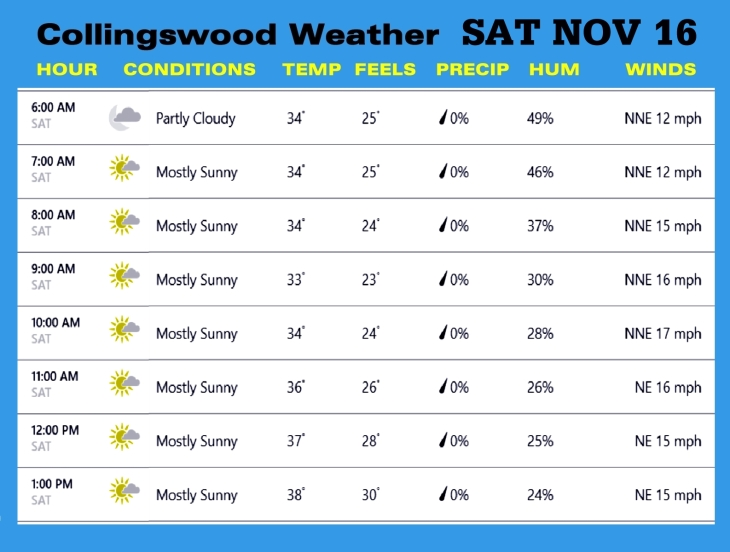 Weather NOV 16