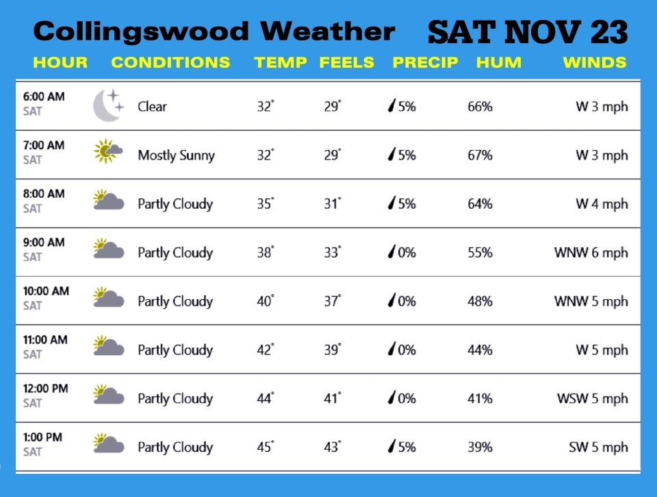 Weather NOV 23